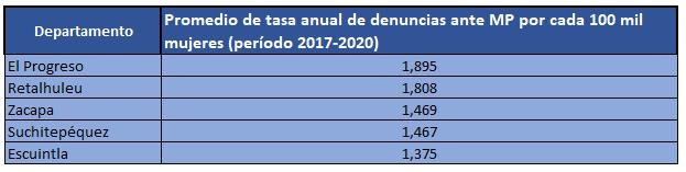 Tabla promedio anual por departamento (2017 – 2020) de tasa denuncias de violencia contra la mujer por cada 100 mil mujeres