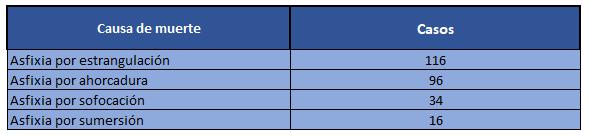 Tabla Causas de muerte según certificados de defunción de INACIF período enero del 2017 a octubre del 2020